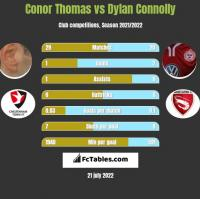 Conor Thomas vs Dylan Connolly h2h player stats