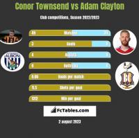 Conor Townsend vs Adam Clayton h2h player stats