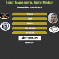 Conor Townsend vs Andre Wisdom h2h player stats