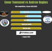Conor Townsend vs Andrew Hughes h2h player stats