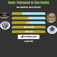 Conor Townsend vs Ben Davies h2h player stats
