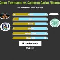 Conor Townsend vs Cameron Carter-Vickers h2h player stats