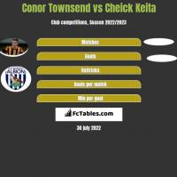Conor Townsend vs Cheick Keita h2h player stats
