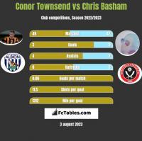 Conor Townsend vs Chris Basham h2h player stats