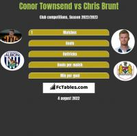 Conor Townsend vs Chris Brunt h2h player stats