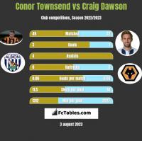 Conor Townsend vs Craig Dawson h2h player stats