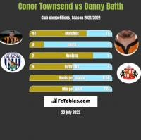 Conor Townsend vs Danny Batth h2h player stats