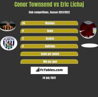 Conor Townsend vs Eric Lichaj h2h player stats