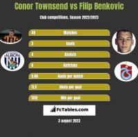 Conor Townsend vs Filip Benkovic h2h player stats
