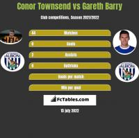 Conor Townsend vs Gareth Barry h2h player stats