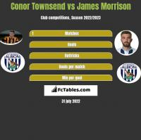 Conor Townsend vs James Morrison h2h player stats