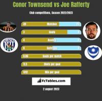Conor Townsend vs Joe Rafferty h2h player stats