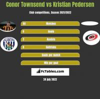 Conor Townsend vs Kristian Pedersen h2h player stats