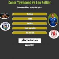 Conor Townsend vs Lee Peltier h2h player stats