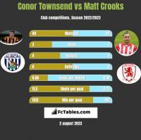 Conor Townsend vs Matt Crooks h2h player stats