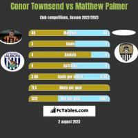 Conor Townsend vs Matthew Palmer h2h player stats