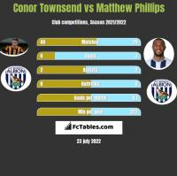 Conor Townsend vs Matthew Phillips h2h player stats