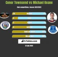 Conor Townsend vs Michael Keane h2h player stats