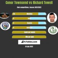 Conor Townsend vs Richard Towell h2h player stats