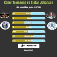 Conor Townsend vs Stefan Johansen h2h player stats