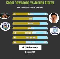 Conor Townsend vs Jordan Storey h2h player stats