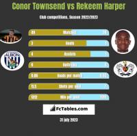 Conor Townsend vs Rekeem Harper h2h player stats