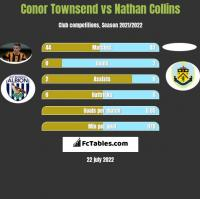 Conor Townsend vs Nathan Collins h2h player stats