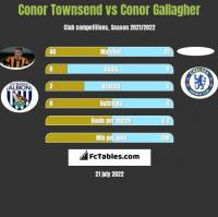 Conor Townsend vs Conor Gallagher h2h player stats