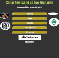 Conor Townsend vs Lee Buchanan h2h player stats