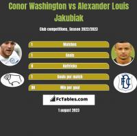 Conor Washington vs Alexander Louis Jakubiak h2h player stats