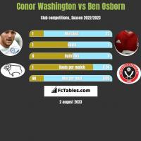 Conor Washington vs Ben Osborn h2h player stats