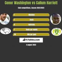Conor Washington vs Callum Harriott h2h player stats