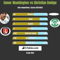 Conor Washington vs Christian Doidge h2h player stats