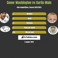 Conor Washington vs Curtis Main h2h player stats