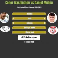 Conor Washington vs Daniel Mullen h2h player stats