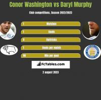 Conor Washington vs Daryl Murphy h2h player stats