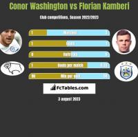 Conor Washington vs Florian Kamberi h2h player stats