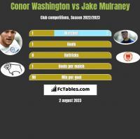 Conor Washington vs Jake Mulraney h2h player stats
