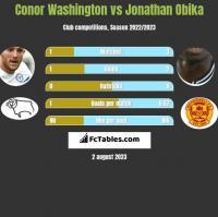 Conor Washington vs Jonathan Obika h2h player stats