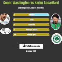 Conor Washington vs Karim Ansarifard h2h player stats