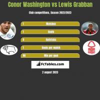 Conor Washington vs Lewis Grabban h2h player stats
