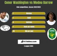 Conor Washington vs Modou Barrow h2h player stats