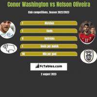 Conor Washington vs Nelson Oliveira h2h player stats
