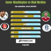 Conor Washington vs Niall McGinn h2h player stats