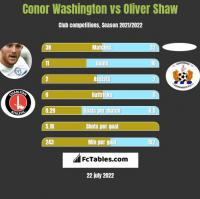 Conor Washington vs Oliver Shaw h2h player stats