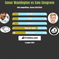 Conor Washington vs Sam Cosgrove h2h player stats