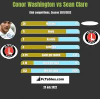 Conor Washington vs Sean Clare h2h player stats