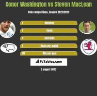 Conor Washington vs Steven MacLean h2h player stats