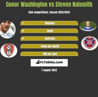 Conor Washington vs Steven Naismith h2h player stats