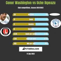 Conor Washington vs Uche Ikpeazu h2h player stats